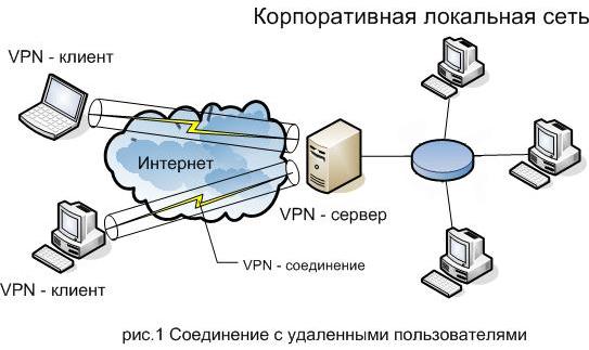 Соединение удаленных сетей.